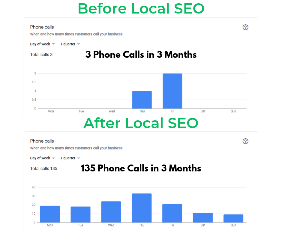 before and after local seo results